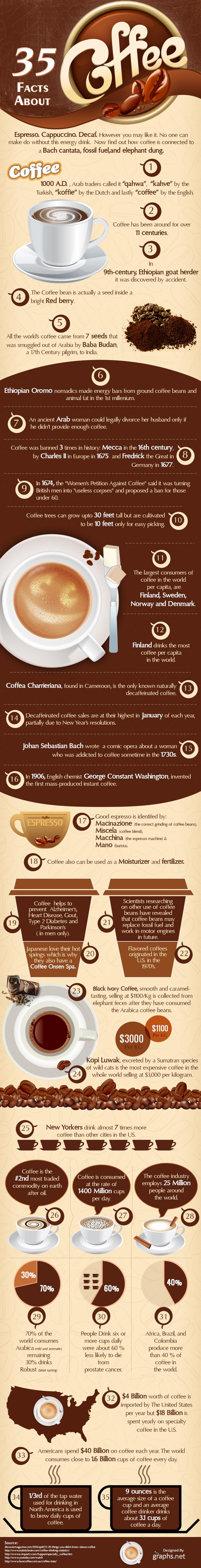 lucruri interesante cafea
