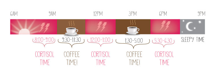 infografic cafea