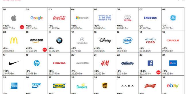 Topul celor mai valoroase branduri din lume în 2015